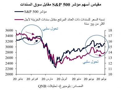 Photo of مخاطر تحيط بأسواق الأسهم الأمريكية