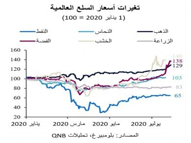 Photo of انتعاش الأسعار يحفّز الاقتصاد العالمي