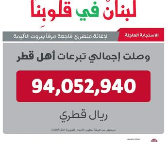 """Photo of حملة """"لبنان في قلوبنا"""" حققت نجاحا كبيرا"""