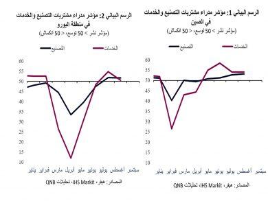 Photo of QNB: تعافي الاقتصاد العالمي يمضي قدمًا