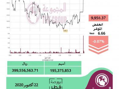 Photo of المؤشر العام لبورصة قطر يغلق على انخفاض بنسبة 0.07%